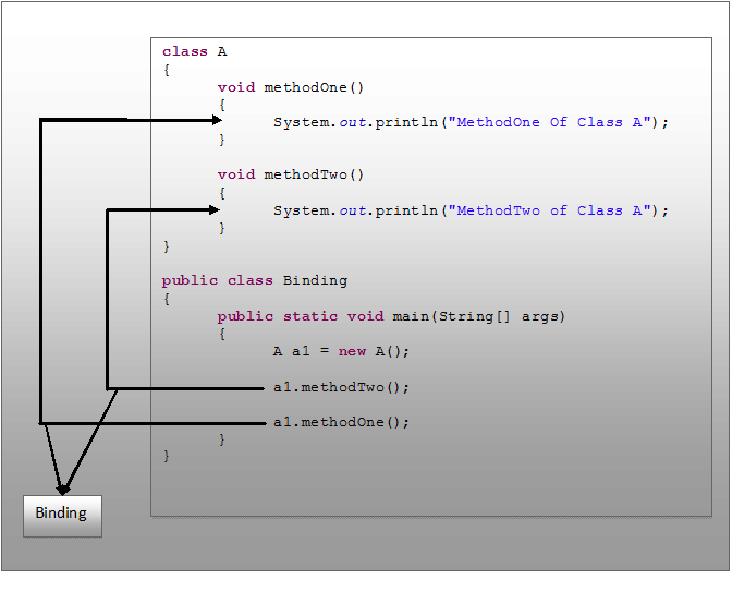 Binding And Dynamic Binding In Java