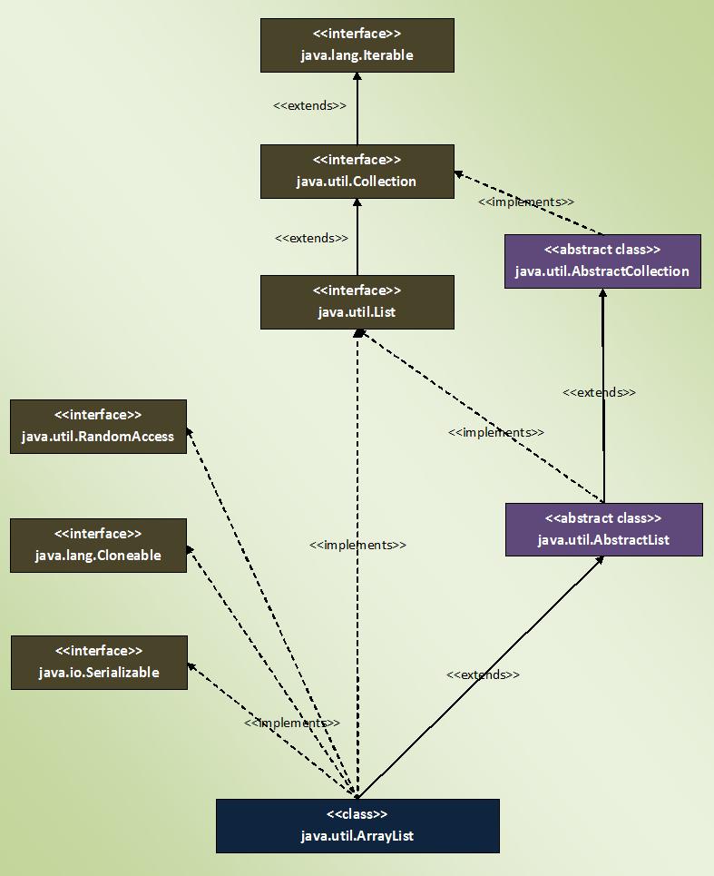 Java ArrayList