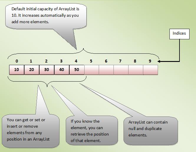 ArrayList Reverse Search Swap Shuffle Fill