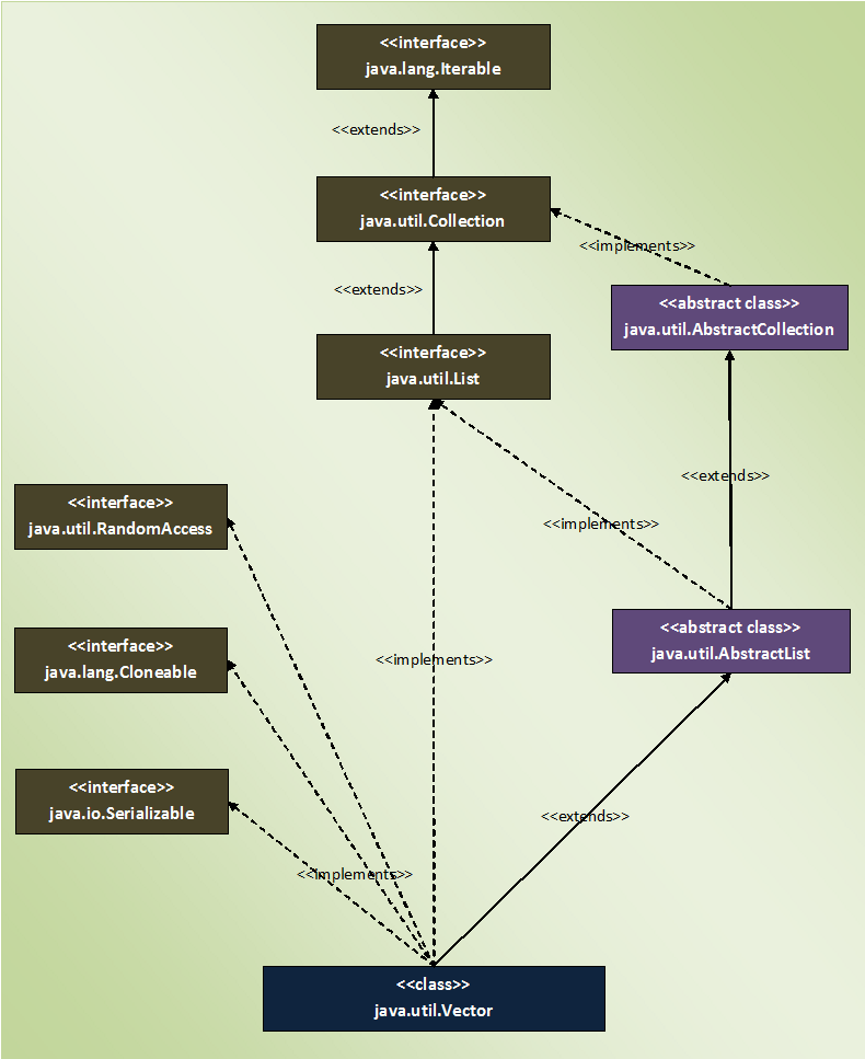 Collection framework the vector class it also implements 3 marker interfaces randomaccess cloneable and serializable below is the hierarchy diagram of vector class ccuart Images