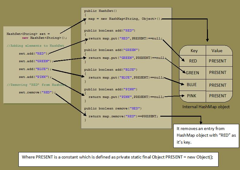 internal in java