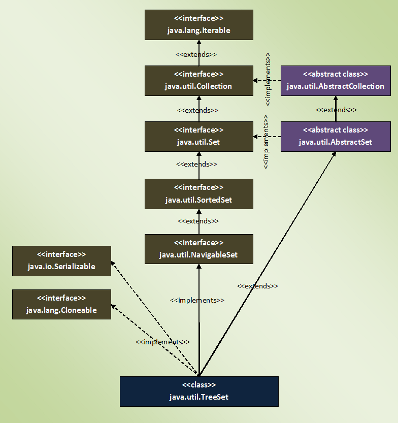 Java collection framework the treeset class properties of treeset class in java ccuart Choice Image