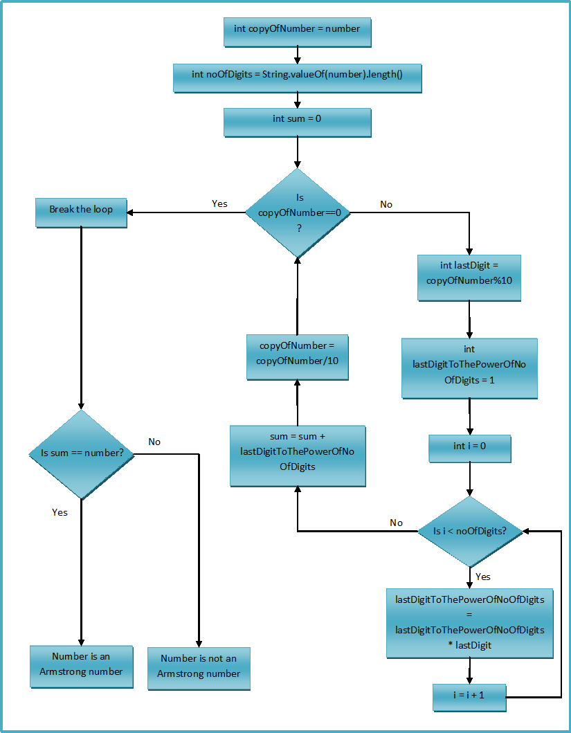 How to find an armstrong number in java flowchart nvjuhfo Images