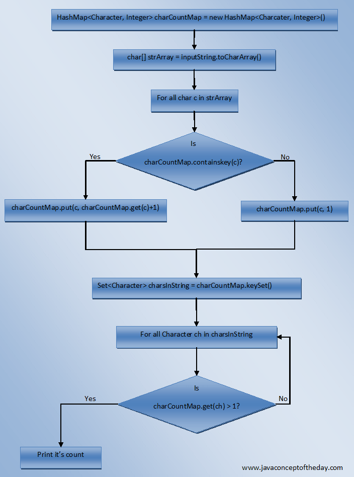 overriding vs overloading javarevisited