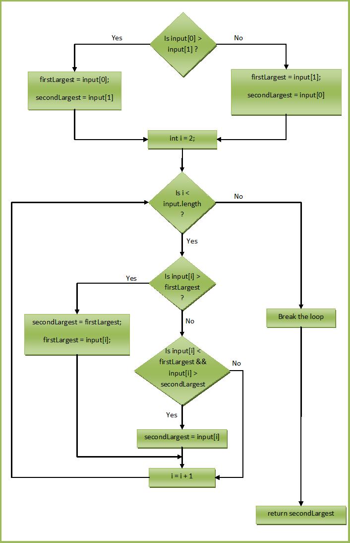 reverse fibonacci series in c
