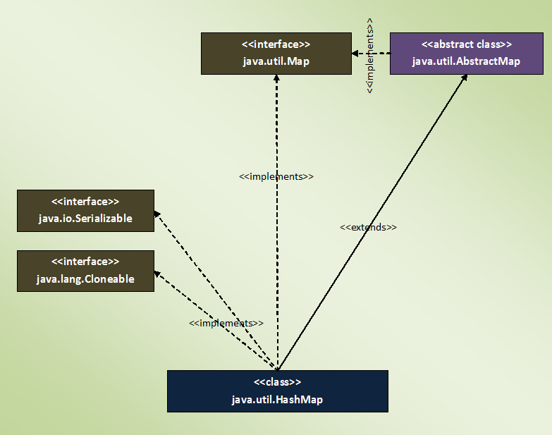 HashMap In Java With Example