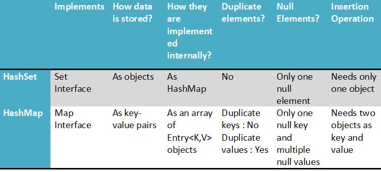 Differences Between HashMap Vs HashSet In Java