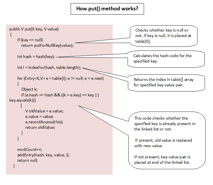 How HashMap Works Internally In Java?