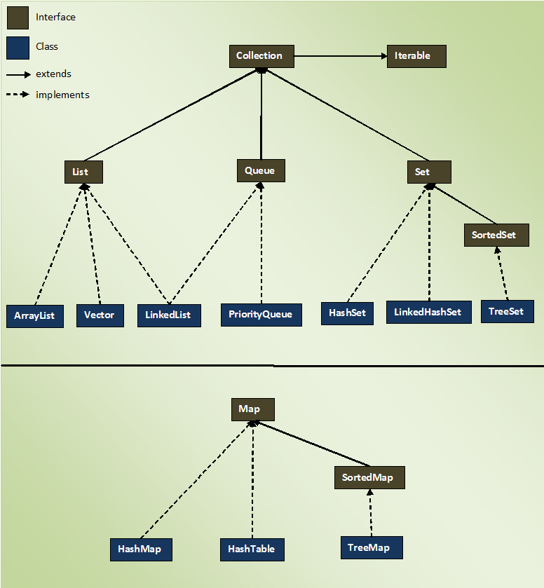 Collection Framework Class Hierarchy