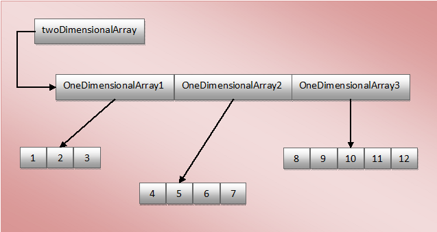 jagged array in java