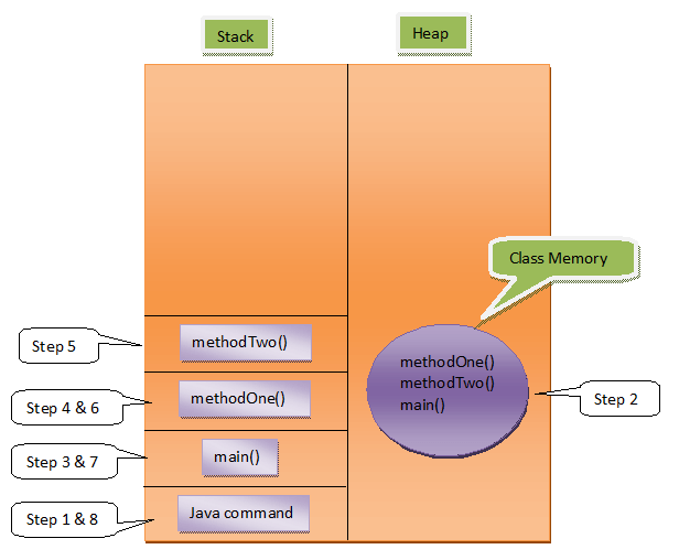 Memory Management In Java Stack And Heap