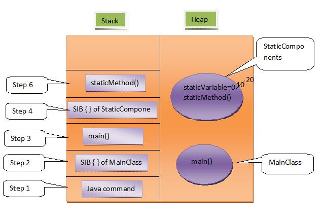 Static keyword in java.