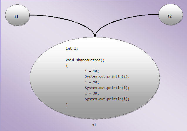 Thread Interference In Java - Java Concept Of The Day