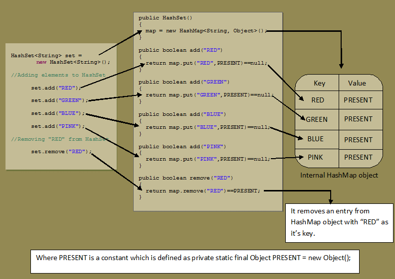 How Hashset Works Internally In Java