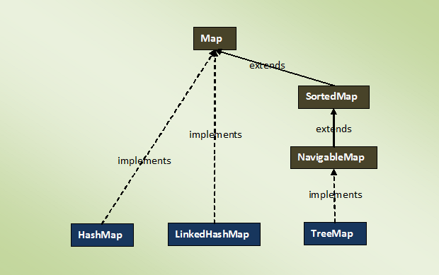 Java Collection Framework The Map Interface