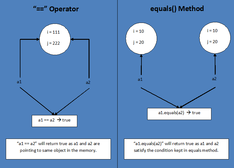 difference between operator and equals method in java