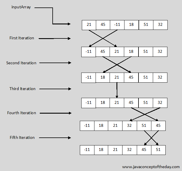 sorting algorithms with examples