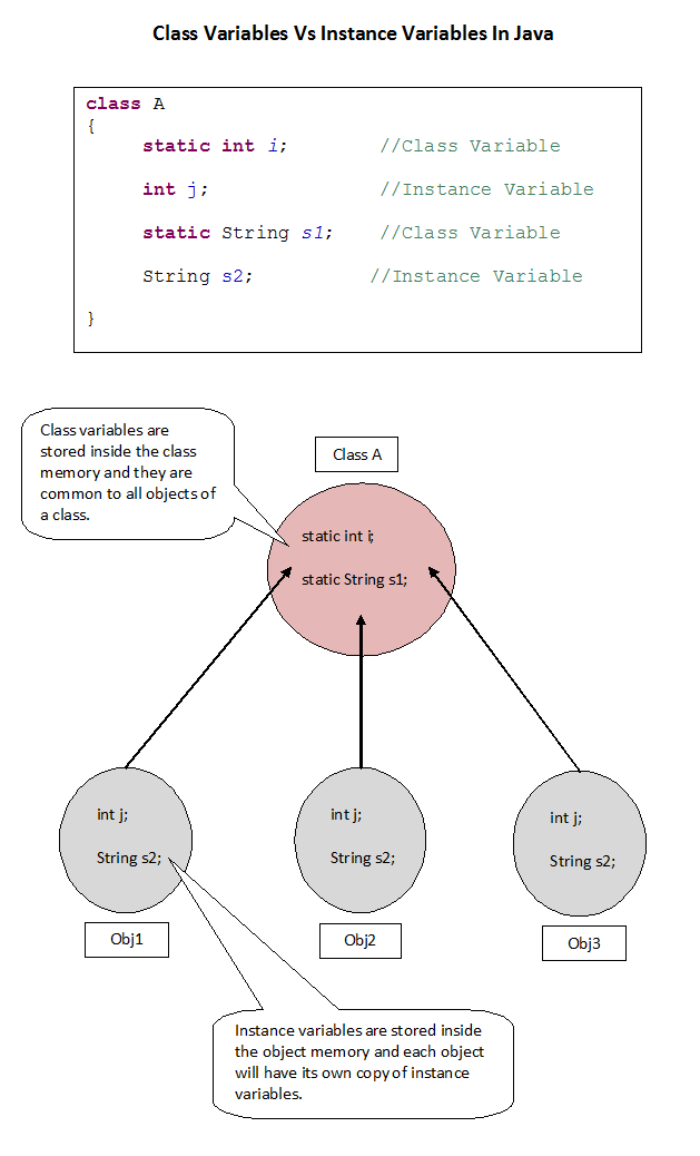 Type of variables in java.