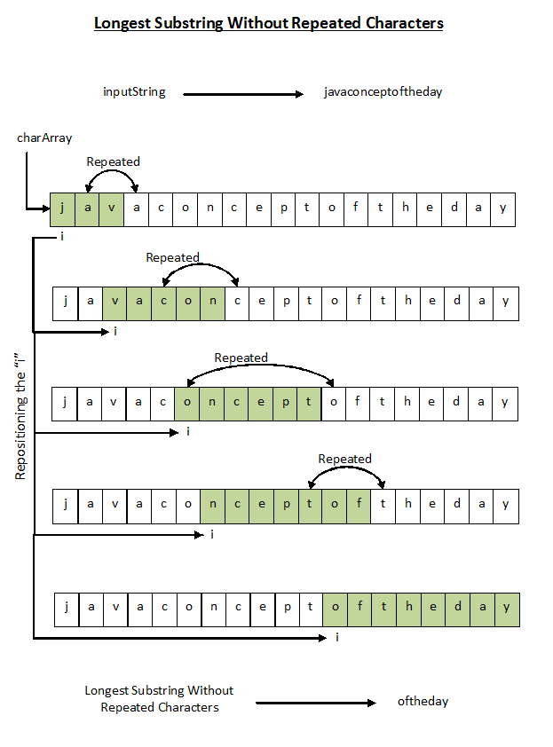 How To Find Longest Substring Without Repeating Characters In Java?