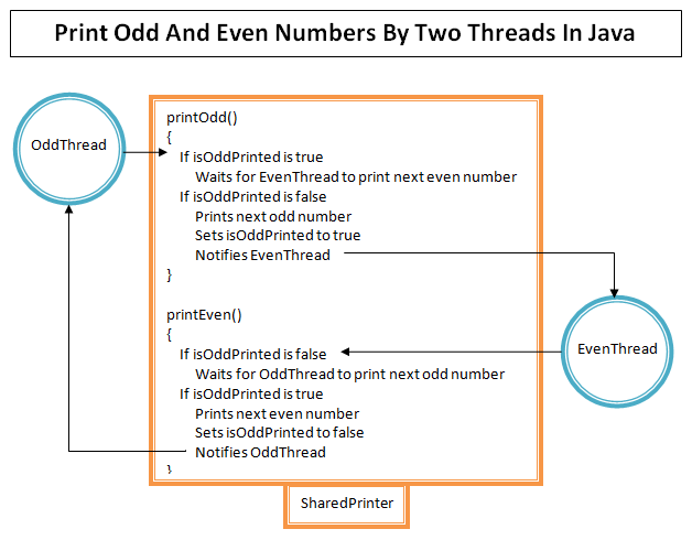 Print Odd And Even Numbers By Two Threads In Java